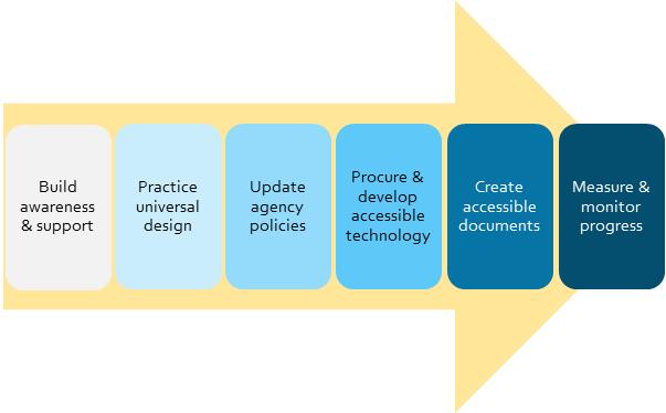 Image depicting components of a mature 508 Program