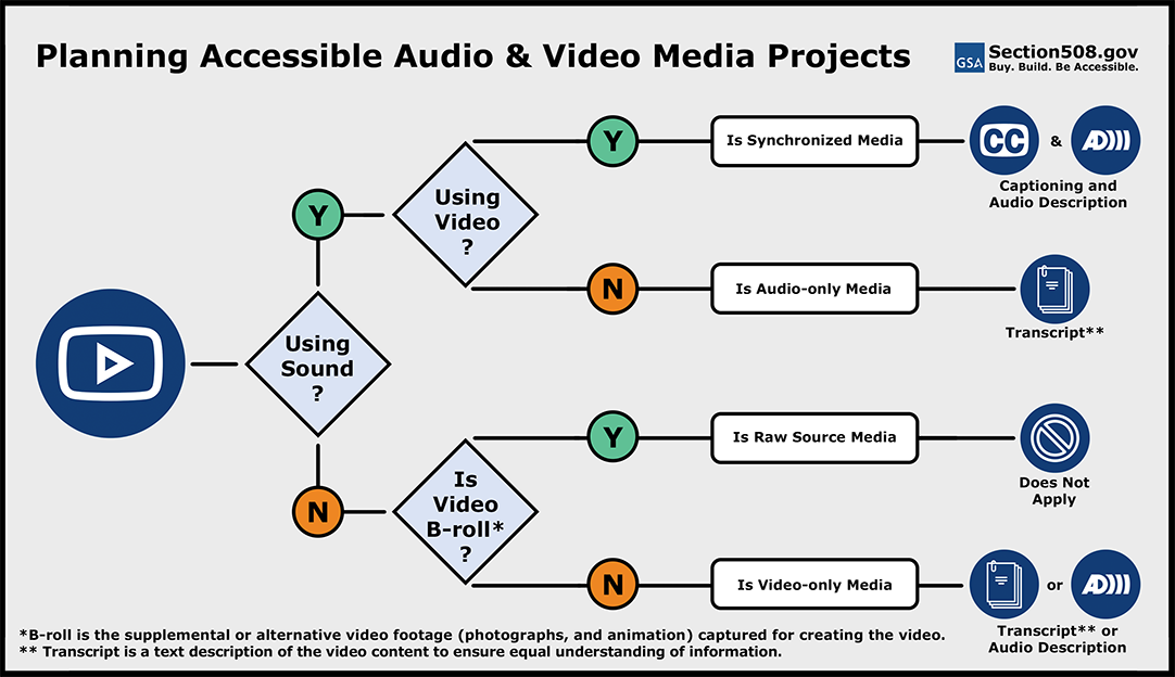 Planning Accessible Audio & Video Media Projects workflow as described in this section.
