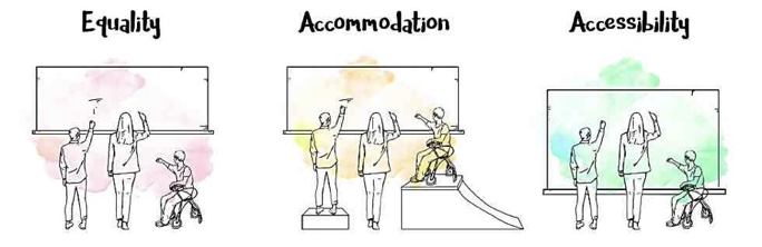 Graphic picture of Equality, wheelchair user not being able to reach the whiteboard; Accommodation, wheelchair user using a ramp to reach whiteboard; and Accessibility, whiteboarder lower for everybody to reach