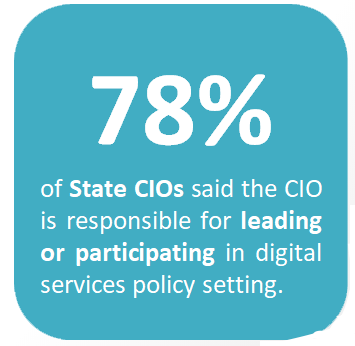 """Picture containing the text """"78% of state CIOs said the CIO is responsible for leading or participating in digital services policy setting"""